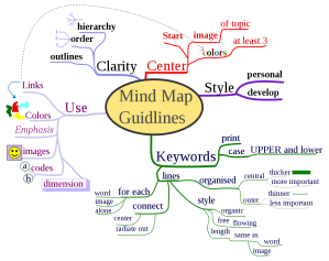 1000px-MindMapGuidlines.svg_