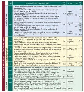 levels-chart