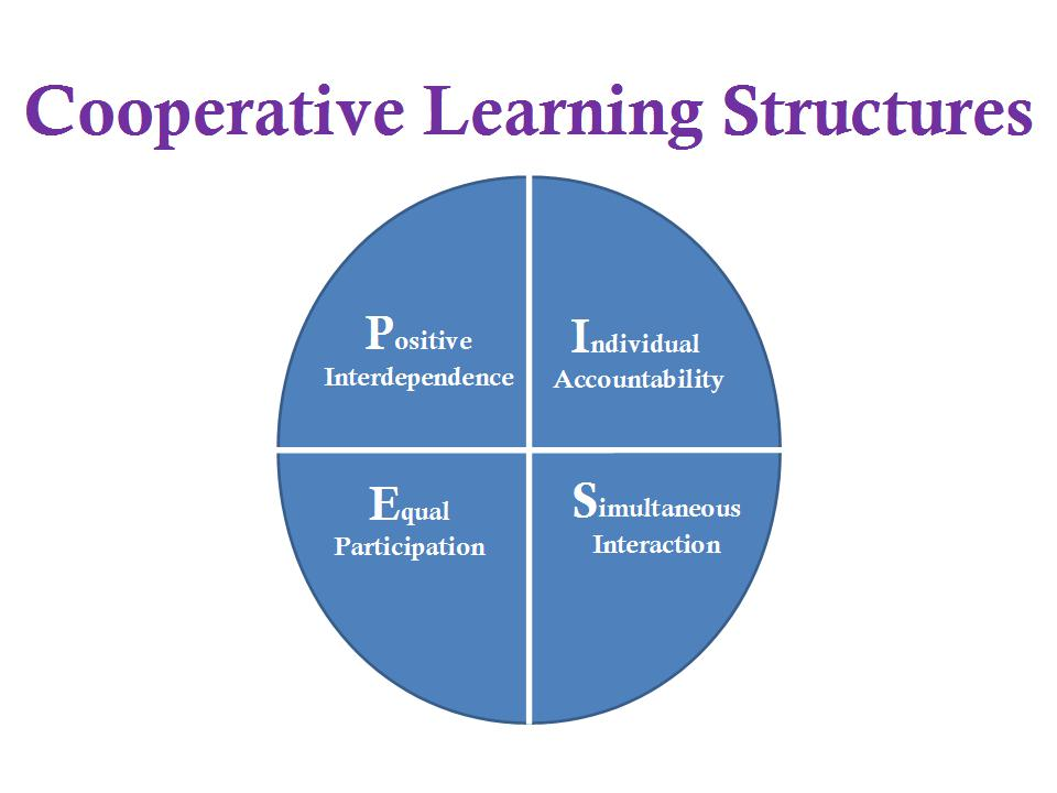 Cooperative Learning: Kagan Structures for English Language Learners. (2/2)